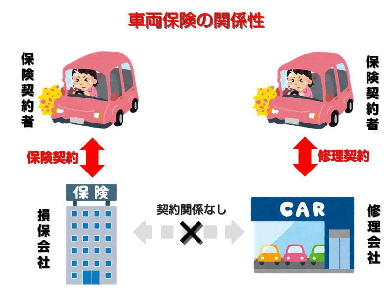 車両保険の関係性